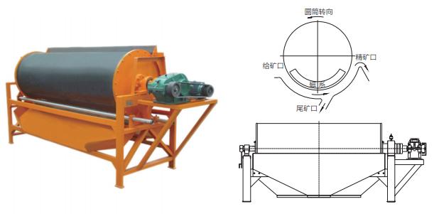 CTS型湿法顺流式磁分离机示意图